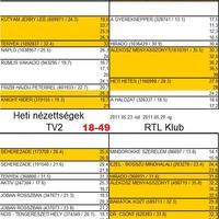 21. heti magyar nézettség
