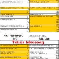 22. heti magyar nézettség