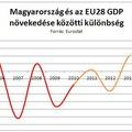 Ez az Orbán-kormány legnagyobb eredménye