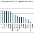 Európa rekorder a gazdasági növekedésünk