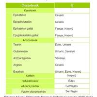 A japán zöld tea ízei