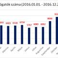Statisztika 2016