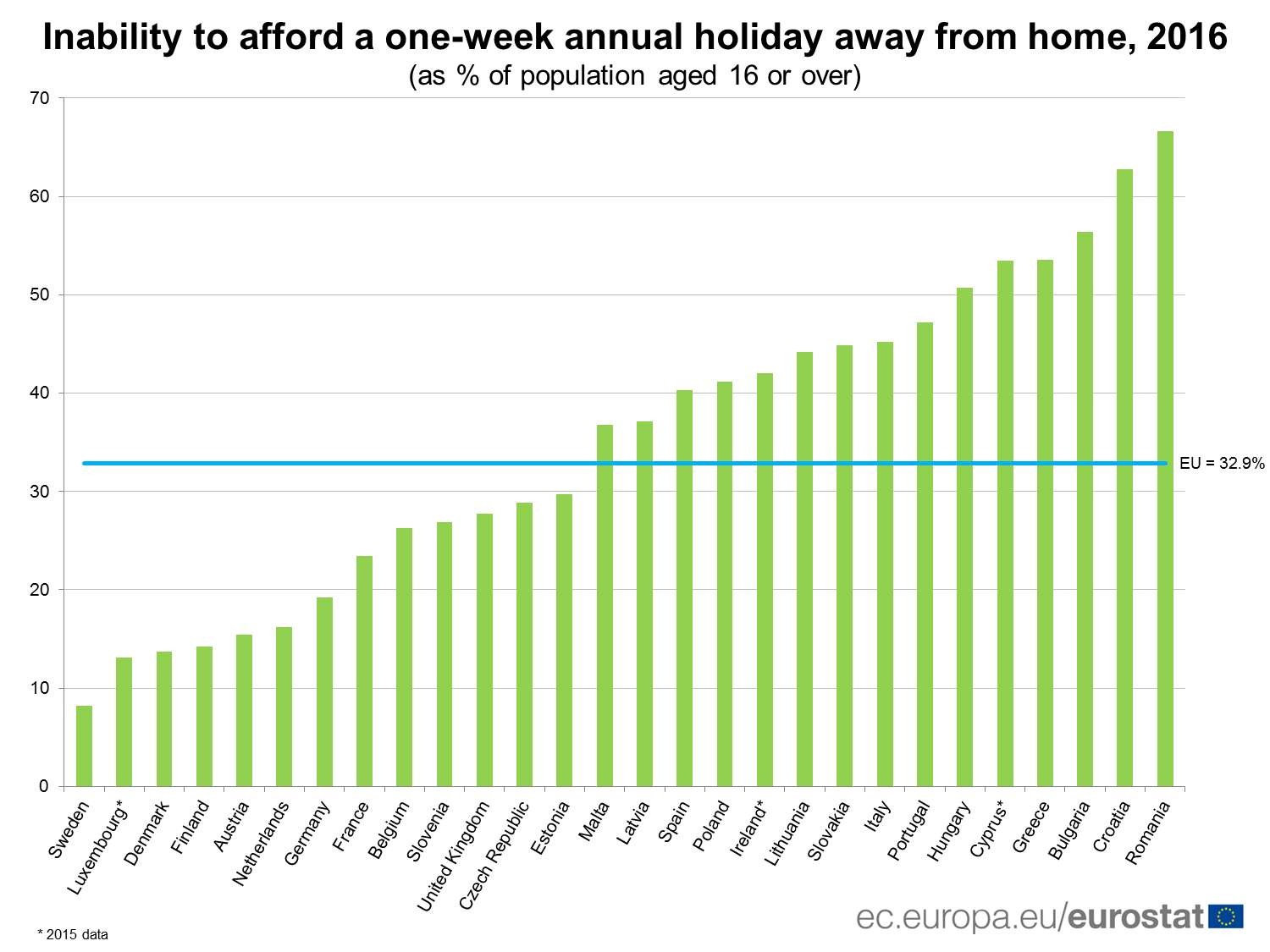 eurostat_cannot_afford_holiday_2016.png