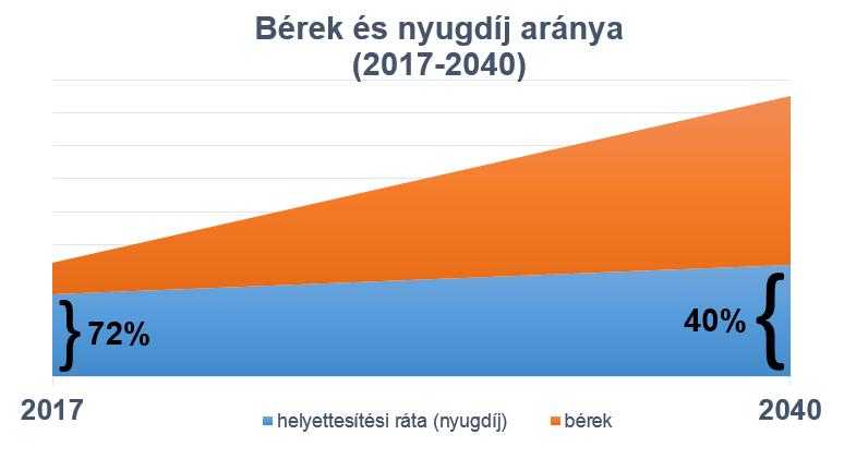 helyettesitesi_rata_2017-2040.PNG