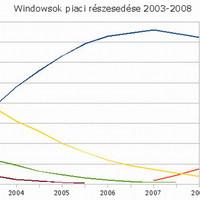Windowsok evolúciója