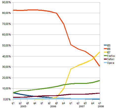 grafikon a böngészők piacáról 2005-2008
