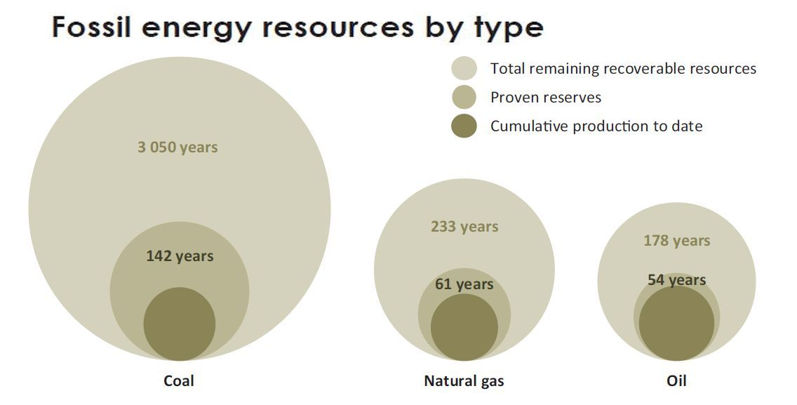 iea_fossil_energy_resources_by_type.jpg