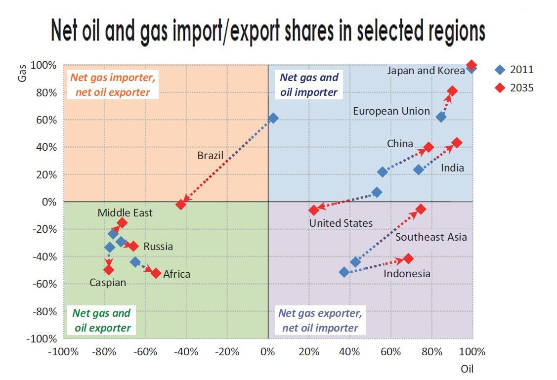 iea_net_oil_and_gas_export_vs_import.jpg