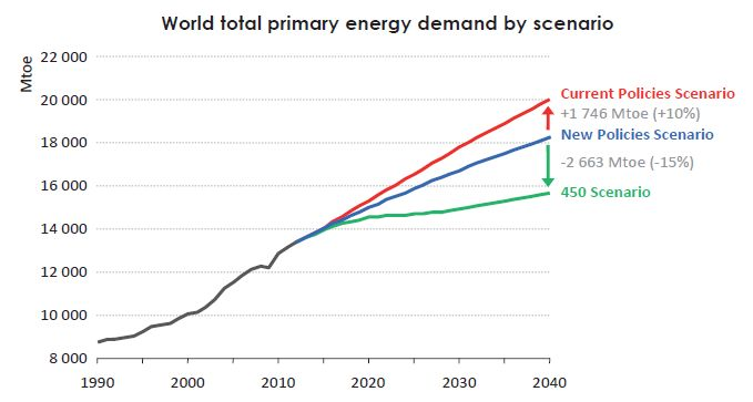 iea_world_energy_demand_2014.jpg