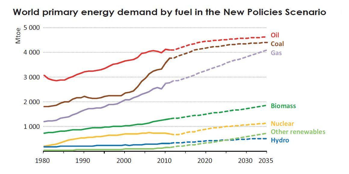 iea_world_energy_demand_by_fuel.jpg