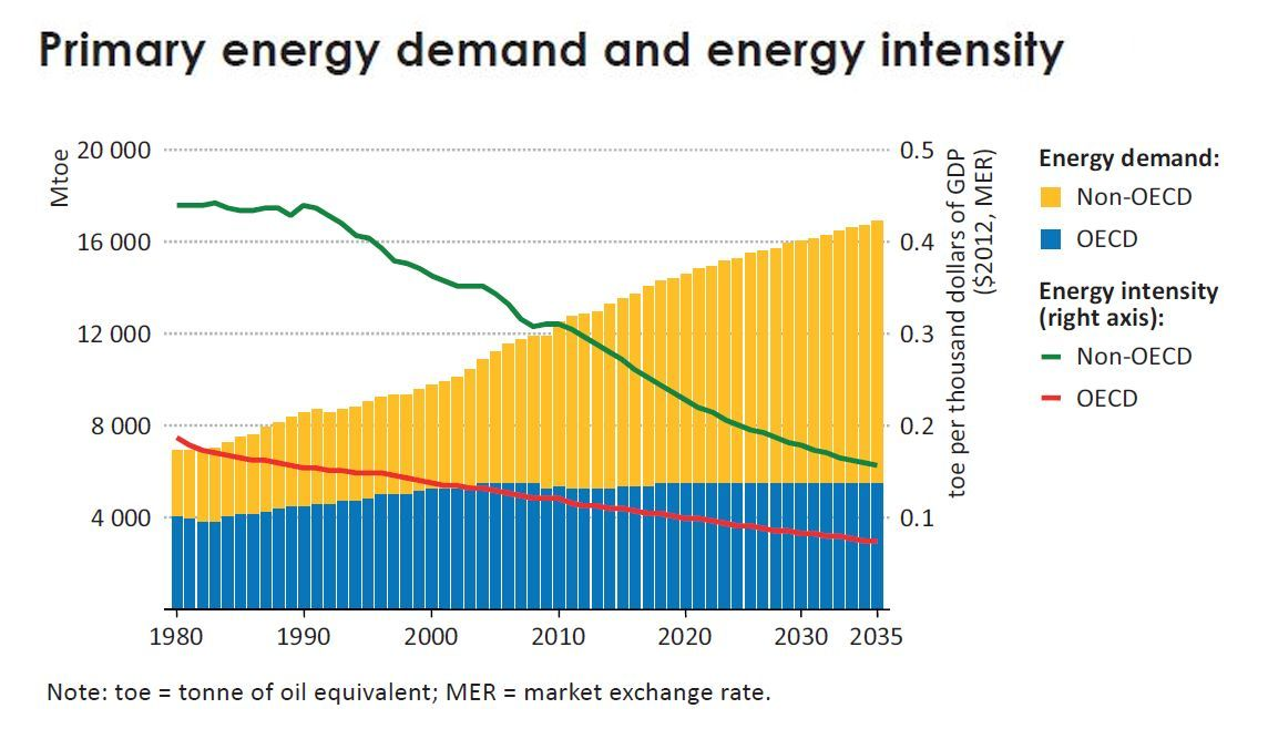 iea_world_energy_demand_oecd_and_non-oecd.jpg