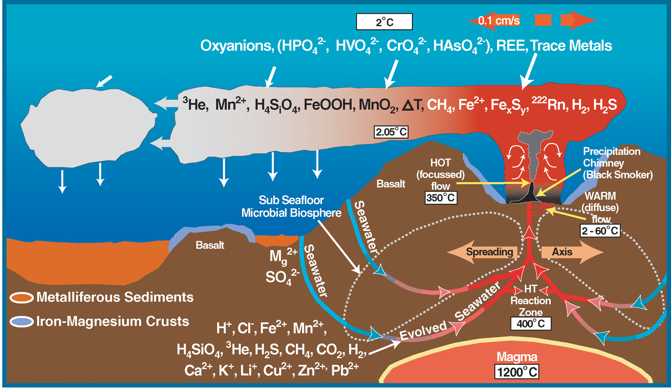 deep_sea_vent_chemistry_diagram.jpg
