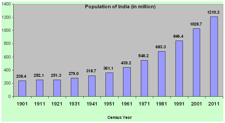 population_of_india_in_million.JPG