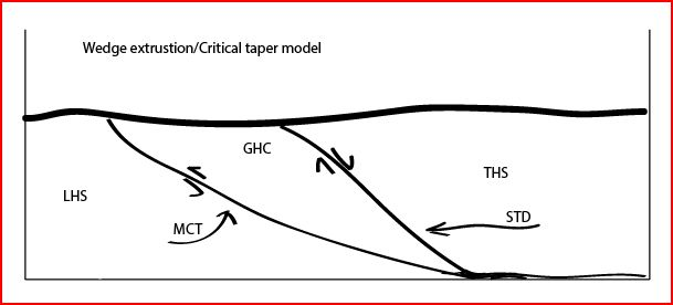 wedge_extrusion_and_critical_taper_model_of_the_ghc_in_the_himalaya.jpg