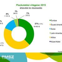 Folytatódott a növekedés a piackutatói szektorban