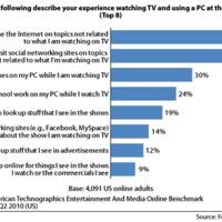 Mire használják az emberek a számítógépüket, amíg tévét néznek?