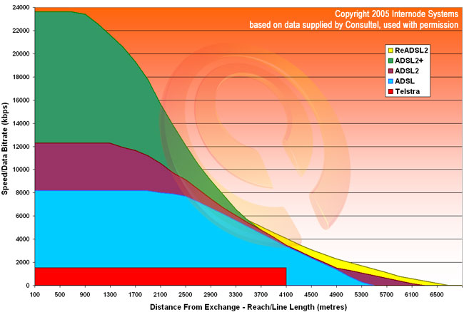 internet snelheid bekijken