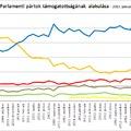 Öt tényező, ami miatt Orbán Viktor maradhat a miniszterelnök 2014-ben