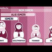 Infografika magyarázó animáció készítése Sectran Kft. részére
