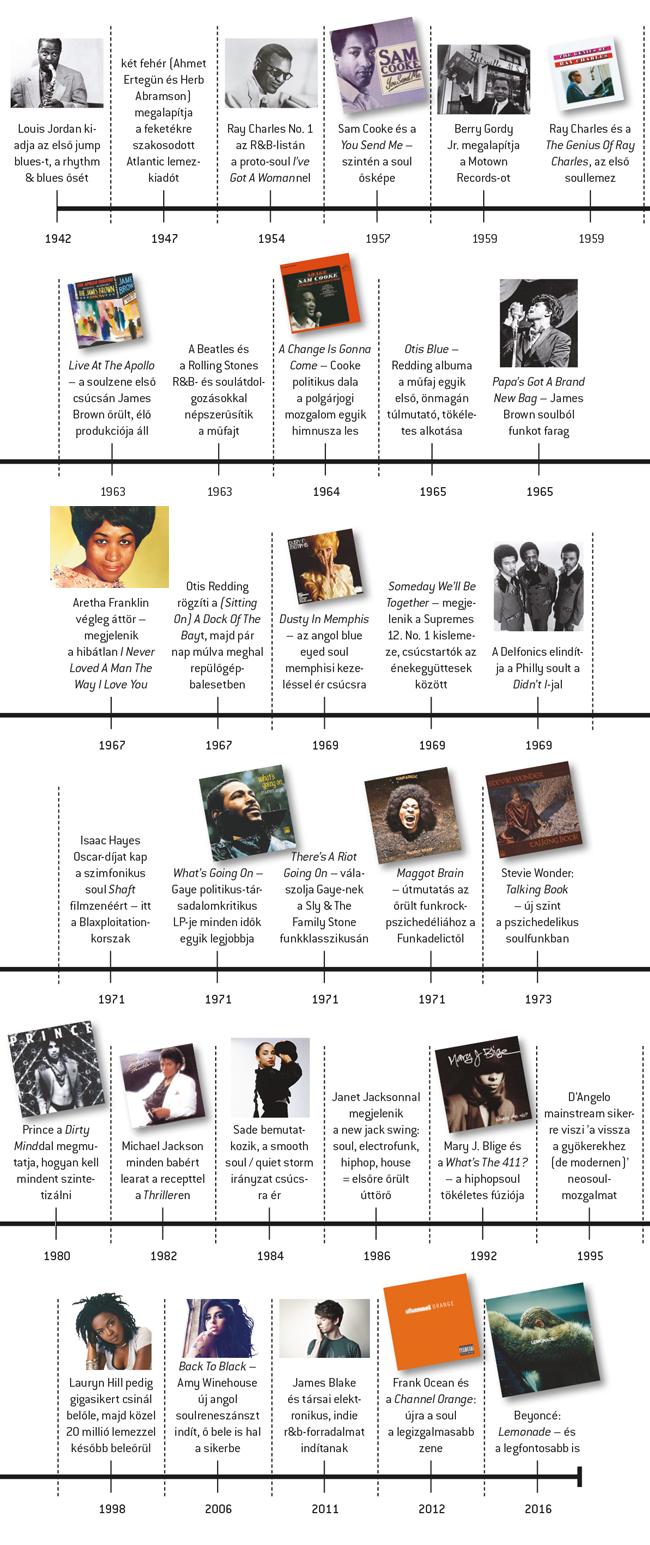 soul_timeline.jpg