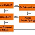 A Fidesz kommunikációja