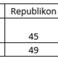 8. Medián napi(t)rend: Miért erősödött vissza a Fidesz 2017 júniusára?