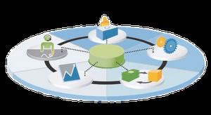 SAP Business One funkciói magas szinten integráltak