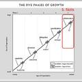 A cégfejlődés stációi: 5 - Együttműködés
