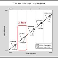 A cégfejlődés stációi: 2 - Az autonómia krízis