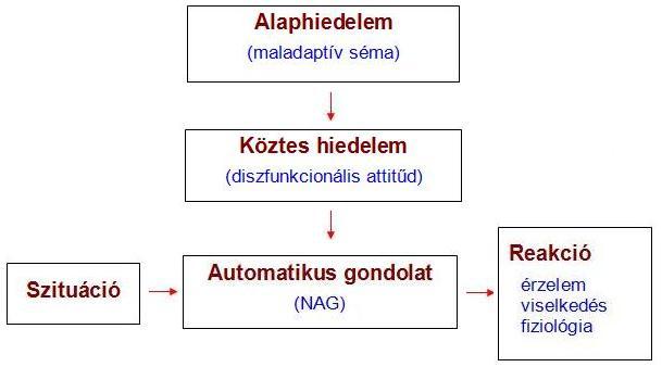 A kognitív modell: A NAG mögött a hiedelemrendszer