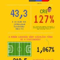 Ez az ábra sokat elárul a román fociról!