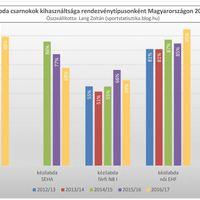 2012/13-as évadtól a 2016/17-es évadig: Kézilabda csarnokok kihasználtsága Magyarországon