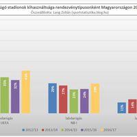 2012/13-as évadtól a 2016/17-es évadig: Labdarúgó stadionok kihasználtsága Magyarországon