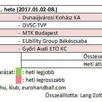 2017/01. hét női kézilabda nézettsége