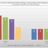 2012/13-as évadtól a 2016/17-es évadig: Nézettség a magyarországi férfi vízilabda meccseken
