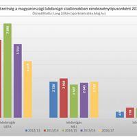 2012/13-as évadtól a 2016/17-es évadig: Átlagnézettség a magyarországi labdarúgó stadionokban