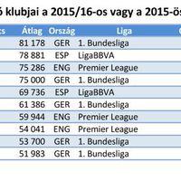 Európai labdarúgó klubok nézettsége a 2015/16-ös vagy a 2015-os szezonban