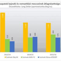 2012/13-as évadtól a 2016/17-es évadig: Szolnok