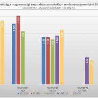 2012/13-as évadtól a 2016/17-es évadig: Átlagnézettség a magyarországi kosárlabda csarnokokban