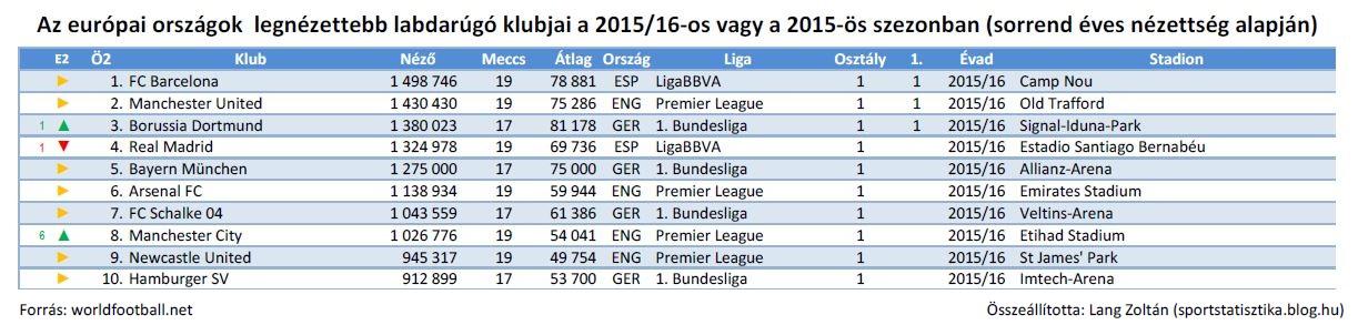 foci_eu_2015-16_ossz_top10.JPG