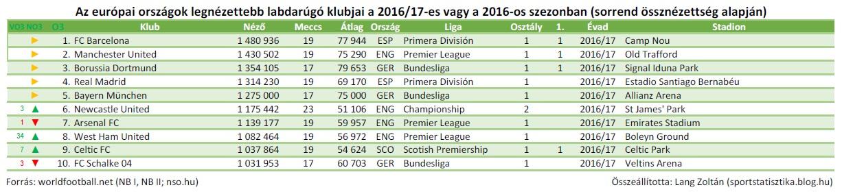 foci_eu_2016-17_ossz_top10_2.JPG