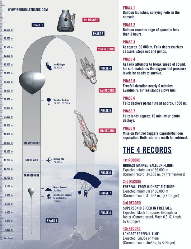 red-bull-stratos-the-mission-to-the-edge-of-space-infographic_1.jpg