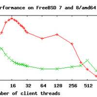 Érdemes-e FreeBSD 8-ra frissítenem?