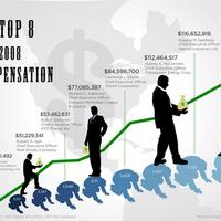 A világ legjobban fizetett vállalatvezetői