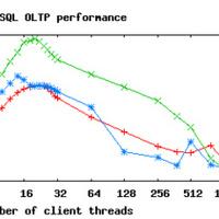 MySQL Linuxon, OpenSolarison és FreeBSD-n