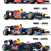 Red Bull evolúció: öt szezon, egy alap