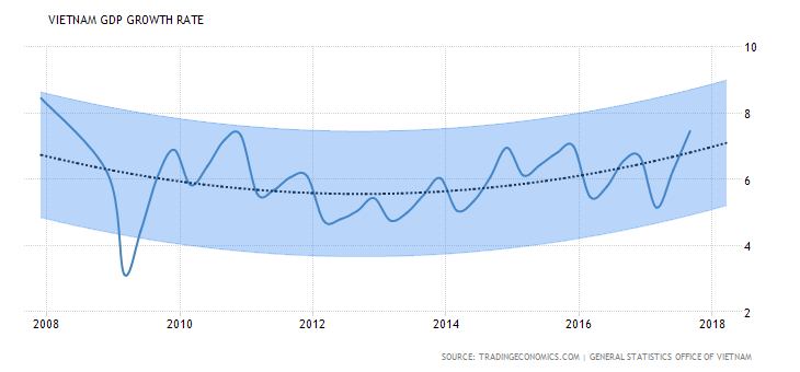 vietnam-gdp-growth-forecast_1.png
