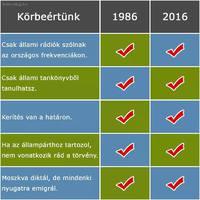Öt bizonyíték arra, hogy a történelem kereke visszafelé forog Magyarországon
