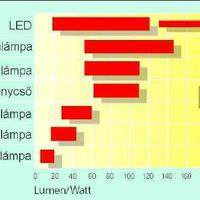 LED-es világítástechnika I.