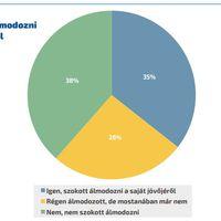 A magyarok kb. 2/3-a már álmodozni sem szokott